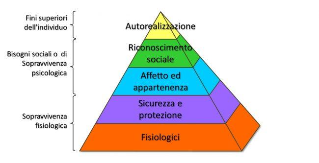 Rappresentazione grafica della piramide dei bisogni di Maslow
